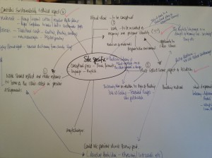Sketchbook page - mind map to develop ideas and thoughts and to make sure I had fulfilled the brief
